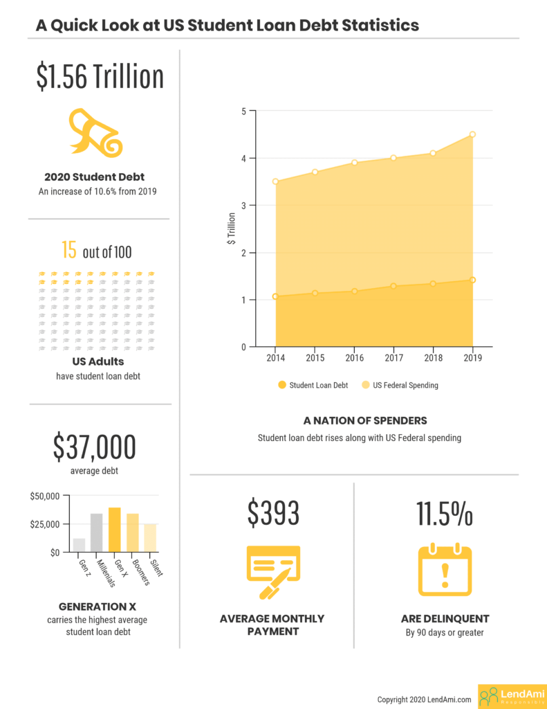 us student loan debt statistics infographic