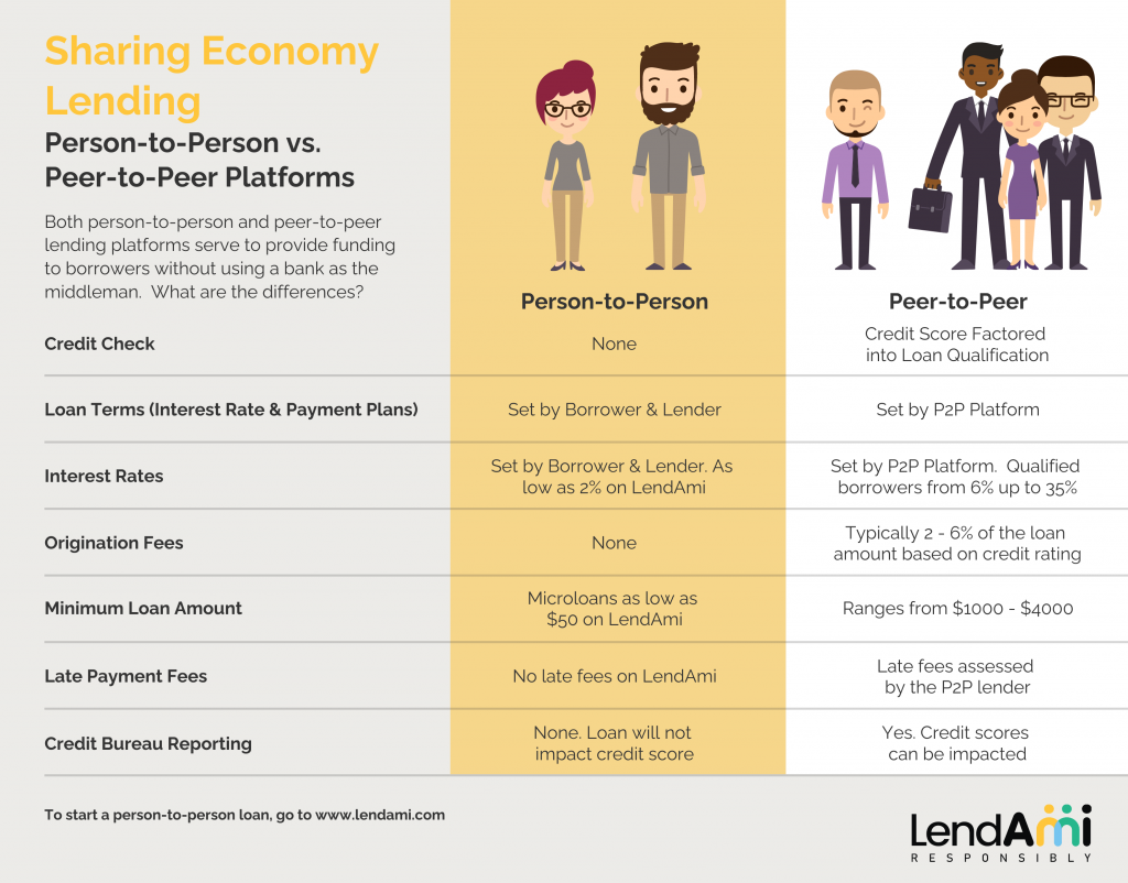 Person to Person vs. peer to Peer Lending Platforms Infographic