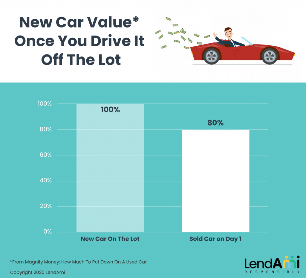 New Car Value Drops Once You Drive It Off of The Lot