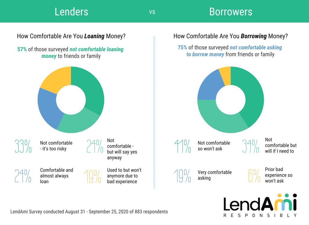 LendAmi Comfort Borrowing and Lending Survey
