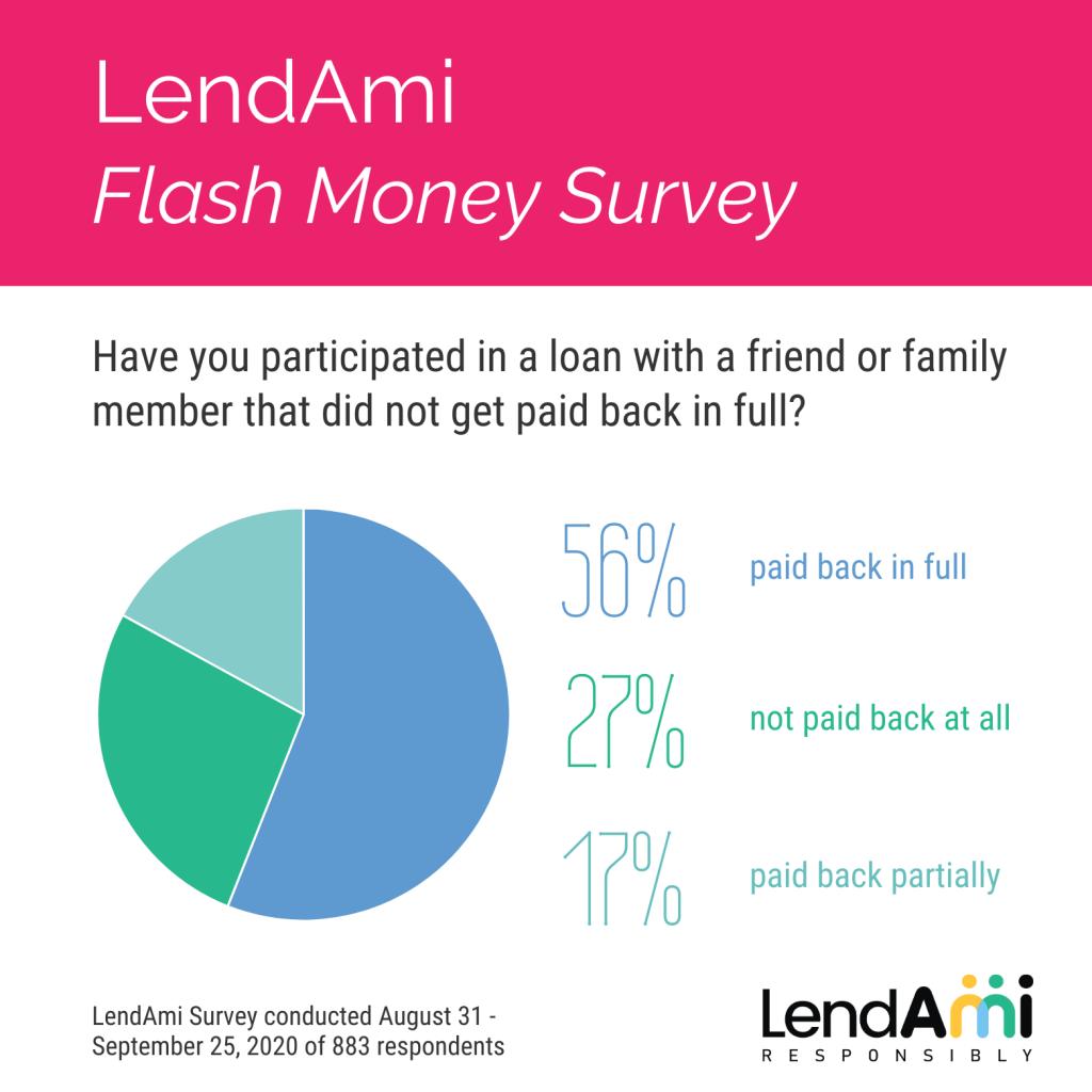 LendAmi Flash Money Survey